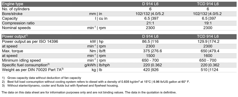 d914-technical-specs-table-2