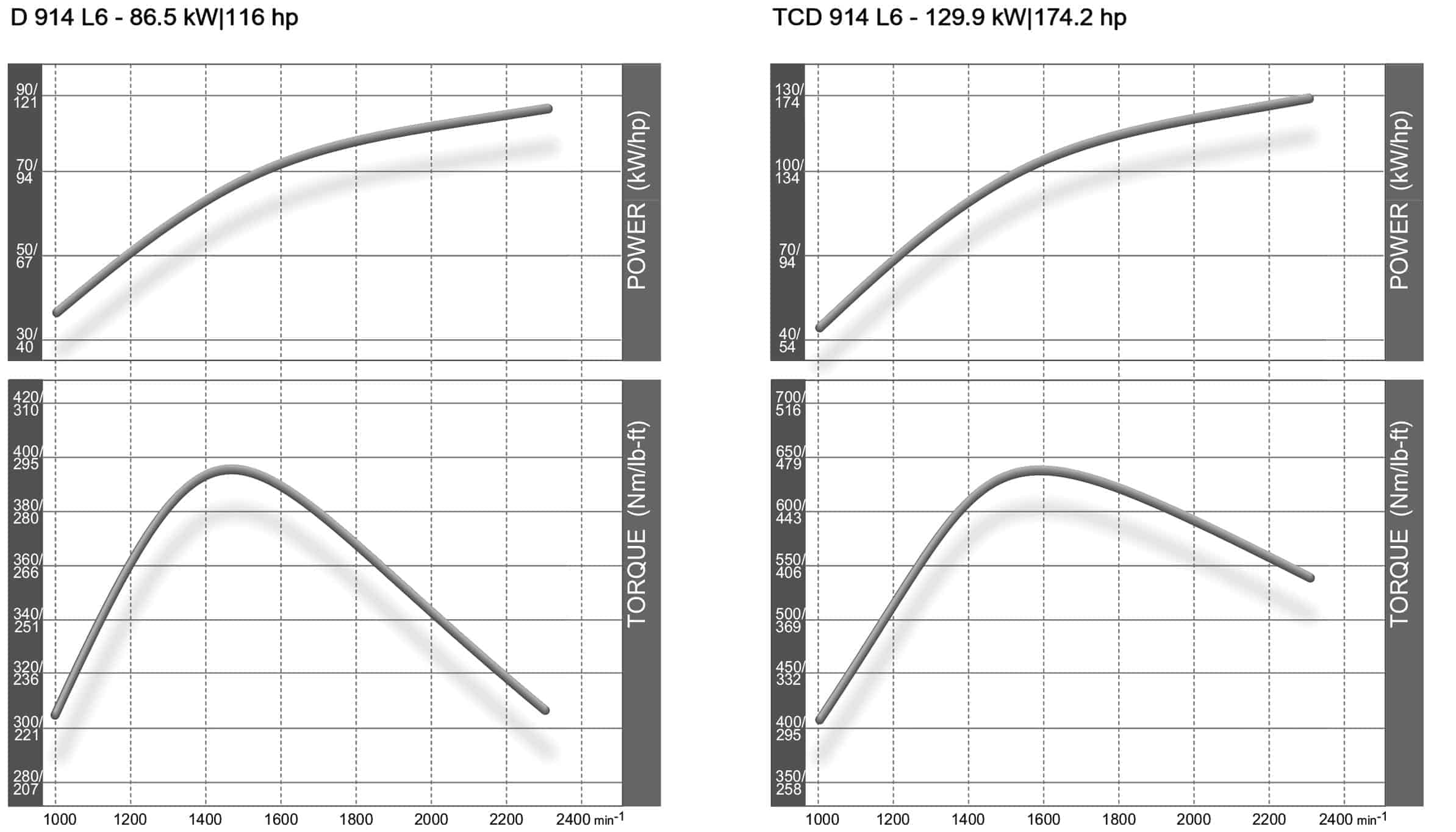 d914-torque-curve-table-2